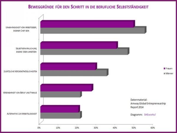 http://www.she-works.de/wp-content/uploads/2014/11/Diagramm-Beweggr%C3%BCnde-1-e1416476563213.jpg
