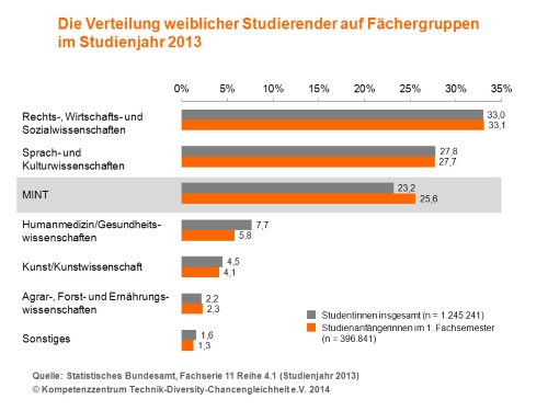PM_Daten_Grafik_Was-Frauen-heute-studieren_Studienjahr-2013