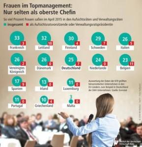 Grafik zu Frauen in Toppositionen