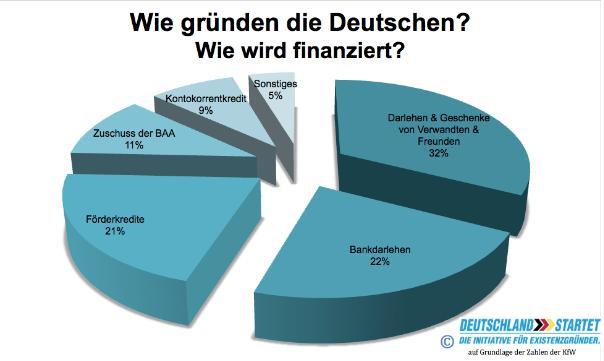 Wie finanzieren sich Deutschlands Gründer - Tortendiagramm