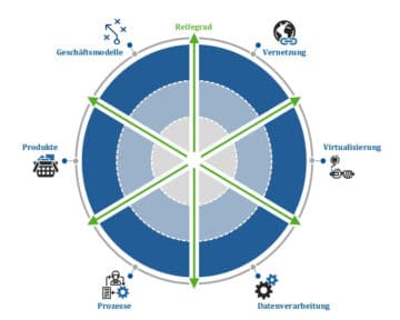 Technologie- und Trendradar hilft Unternehmen bei der digitalen Orientierung